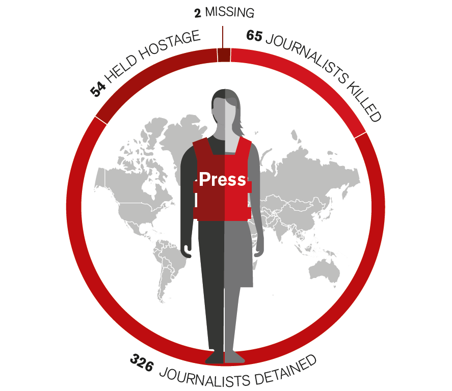 https://rsf.org/en/worldwide-round-journalists-killed-detained-held-hostage-or-missing-2017